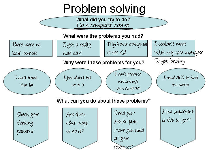 Practical action plans and a worksheet for problem solving when – Problem Solving Worksheets