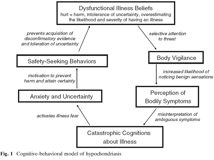 health anxiety (healthskills.com)