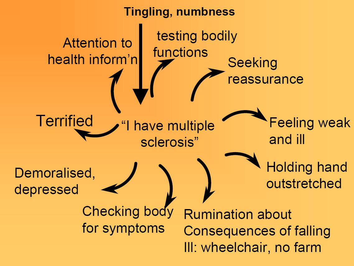 Health Anxiety Healthskills Blog